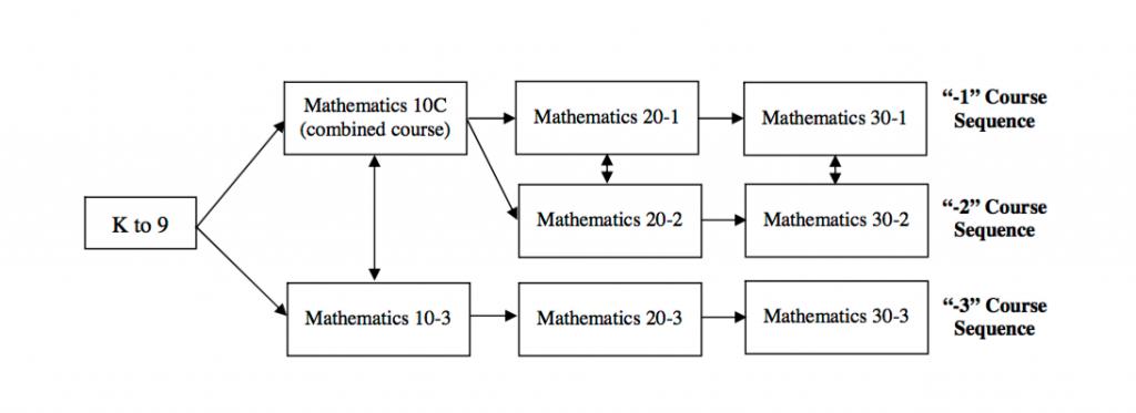 Alberta Math Path