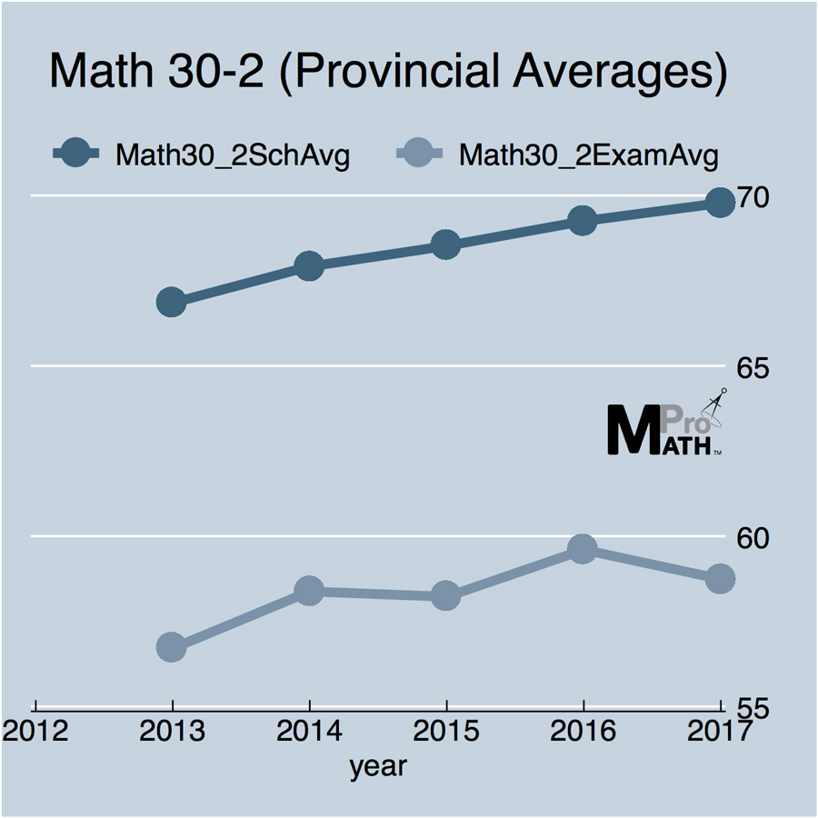 *2012 data Not Available from Alberta Education